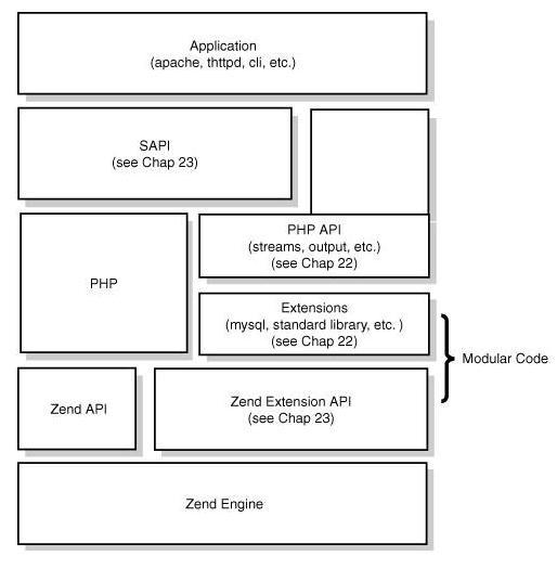 PHP架构图